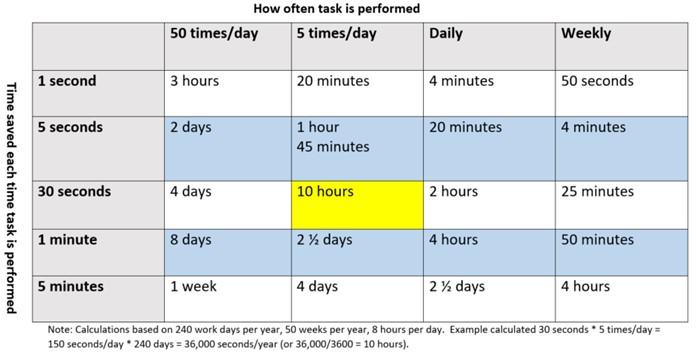 Improve productivity and profitability