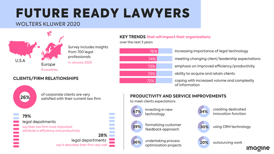 legal design lawyers law innovation imagine